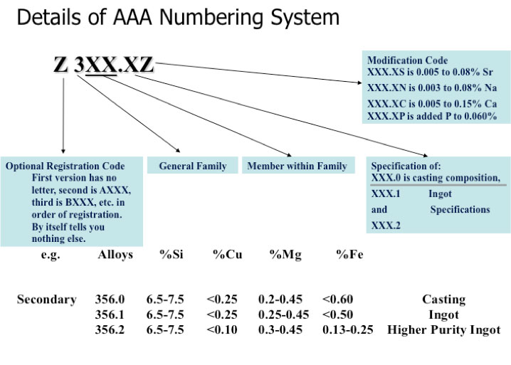 Details of AAA Numbering System