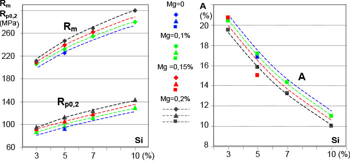 The influence of Si and Mg on mechanical properties in the F temper